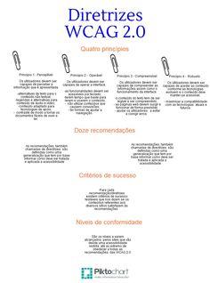 Lurdes Martins/Sónia Pereira (Piktochart sobre WCAG 2.0)
