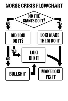 Norse mythology explained. (Currently reading the myths, and so far, this is pretty accurate, lol! Oh Loki!)