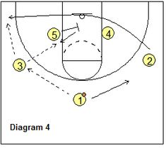 Blocker Mover offense - Lane-Lane set baseline cut