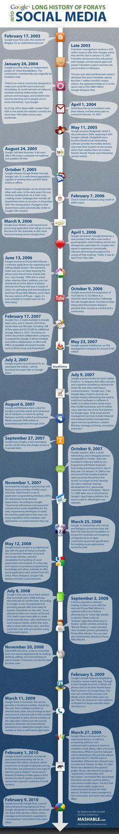 Google's Long History of Social Media Attempts