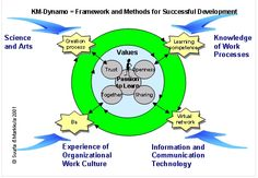 Article of the Month - June 2006 Organizational Communication, Knowledge Management, Process Art, June, Science, Technology, Writing, Learning, Tech