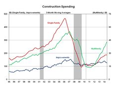 Multifamily Residential Construction Spending up 38.4% from One Year Ago