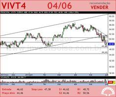 TELEF BRASIL - VIVT4 - 04/06/2012 #VIVT4 #analises #bovespa