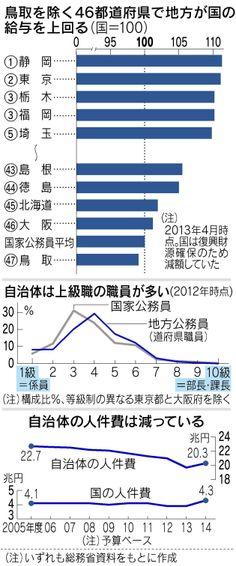 日本経済新聞 自治体側は職員数の削減では国より先行している