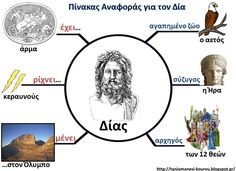 Greek History, Roman History, Ancient History, Greek Language, Second Language, Learn Greek, Greek Music, Greek Gods, Ancient Greece