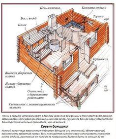 Saunas, Swedish Sauna, Finnish Sauna, Diy Storage Desk, Sauna House, Plumbing Drains, Diy Sauna, Outdoor Sauna, Arquitetura