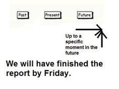 Tenses Chart: Future Perfect