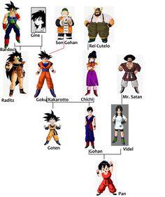 Dragon Ball Z, Manga Anime, Anime Art, Bape Wallpapers, Naruto, Dbz Memes, League Of Legends Characters, Db Z, Freddy Fazbear