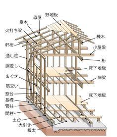 木造軸組各部の名称 Modern Japanese Interior, Traditional Japanese House, Japanese Interior Design, Building Structure, Building A House, Roof Truss Design, Wood Furniture Legs, Bedroom Minimalist, Japan Architecture