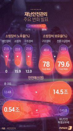 [그래픽뉴스] 재난안전관리 주요 변화 발표 http://www.news1.kr/photos/details/?2239779 Designer, Jinmo Choi.  #inforgraphic #inforgraphics #design #graphic #graphics #인포그래픽 #뉴스1 #뉴스원 [© 뉴스1코리아(news1.kr), 무단 전재 및 재배포 금지]