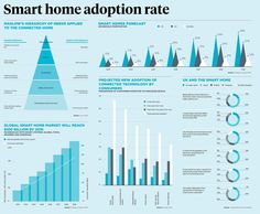 """Dean Hristov on Twitter: """"The global #smarthome market is set to reach $100 billion by 2018! http://t.co/hmD8SmgzUF#IoT #BigData http://t.co/WAvavWKGYa @raconteur"""""""
