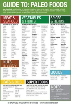 Guide to paleo- the only problem is I need cheese... Lots of cheese. :)