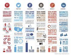 Pinterest, Twitter, Facebook, Instagram, Google+, LinkedIn – Social Media Stats 2014 [INFOGRAPHIC] - AllTwitter