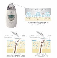 La superficie de nuestro conductor facial ageLOC ha sido diseñada para ayudar al producto a mantener en contacto con el conductor estriado, y así aumentar los efectos del gel sobre la piel.