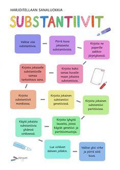 Sanaluokat - Värinautit Language, Teaching, School, Parents, Ideas, Dads, Languages, Raising Kids, Education