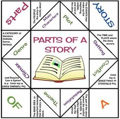 Parts of a Story Paper Fortune Teller Library Activities, Reading Activities, Teaching Reading, Classroom Activities, Learning, Reading Strategies, Reading Skills, Reading Comprehension, Comprehension Strategies