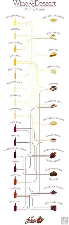 #Cheers! This is Everything You Ever #Wanted to Know about Wine ... #Pairing