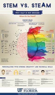 Why Half-Brain Teaching Isn't Enough Infographic - e-Learning. Informations About Why Half-Brain T Steam Education, Music Education, Physical Education, Health Education, Science Education, Brain Facts, Stem Steam, Stem Activities, Physical Activities