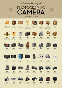 Infographic: A Short History of Photographic Camera #infographic