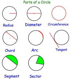 Parts of the Circle Revision Notes – Corbettmaths Gcse Maths Revision, Revision Notes, Revision Tips, Circle Math, Math Charts, Maths Solutions, Math Notes, Math Vocabulary