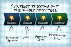 Lead Qualification, the Buying Process and Content Marketing, by Candyce Edelen