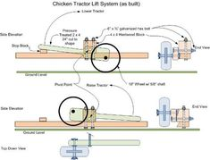 Chicken tractor wheel lift
