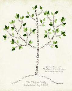 194 Best DIY Family Tree Art images in 2019 | Genealogy research