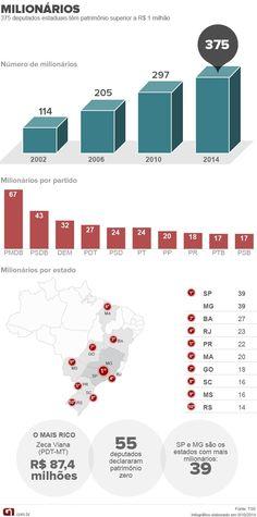 Cresce o número de milionários nas Assembleias Legislativas do país http://glo.bo/1sBuyZu