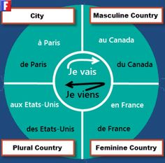 http://www.learnfrenchlab.com Easy way to learn French prepositions