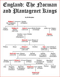 Norman, Angevin and Plantagenet Kings of England History Of England, Uk History, My Family History, European History, British History, History Facts, World History, Scotland History, Strange History