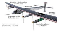 solar impluse 2, solar impulse 2 route,solar impulse 2 live stream, solar impulse 2 news, solar impulse 2 speed