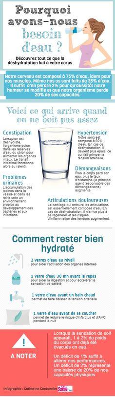Besoins en eau | Piktochart Infographic Editor