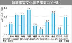 歐洲國家文化創意產業GDP占比