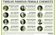 Famous Women in Chemistry History