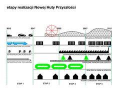 Nowa Huta of the Future Proposal / BudCud   Centrala   ARUP Nowa Huta of the Future Proposal (16) – ArchDaily
