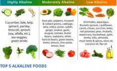 żywność zasadowa