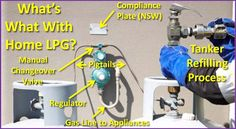 How to operate home LPG gas bottles