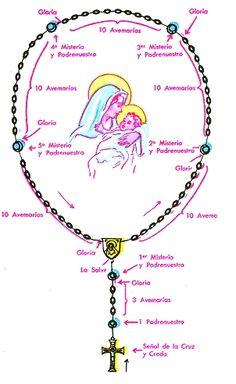 Como Rezar El Rosario Catolico Paso A Paso | Re: como se reza el santo rosario?