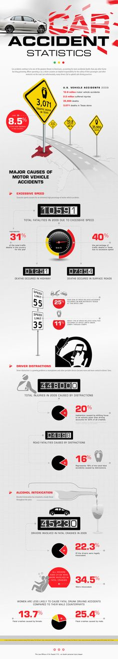 pretty shocking car accident statistics #caraccident #statistics
