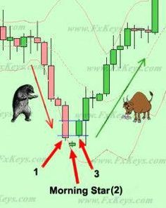 Candlestick Trading – The Language of Japanese Candlesticks Candlestick Trading – Die Sprache der japanischen Candlesticks # Forex-TheBasics # RenkoCharts-Forex Forex Trading Software, Forex Trading Basics, Learn Forex Trading, Stock Trading Strategies, Candlestick Chart, Cryptocurrency Trading, Morning Star, Day Trader, Stock Market