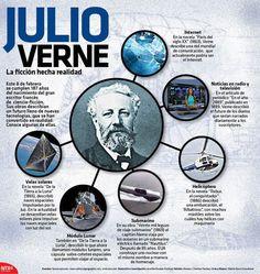#Infografia #JulioVerne La #Ficcion hecha #Realidad vía @candidman... El pasado 8 de febrero se cumplieron 187 años del nacimiento del gran #Escritor #Frances de #CienciaFiccion. Sus #Obras describían un #Futuro lleno de #NuevasTecnologias, que se han convertido en #Realidad.  Conoce algunas de ellas.