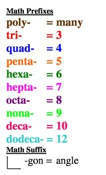 It is a good idea to memorize math prefixes. Easter Egg It is a good idea to memorize math prefixes. Math Charts, Math Anchor Charts, Excel Tips, Gcse Math, Maths Solutions, Teaching Math, Teaching Multiplication Facts, Teaching Geometry, Multiplication Strategies