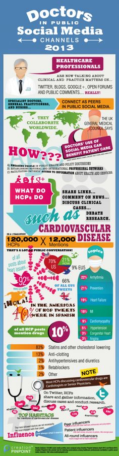 CONTENT = KING ? - just what the doctor told you to do ;) - Infographic: How doctors in public social media talk about cardiovascular disease #doctors20