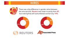 (6 of 9) Divided: The Media Gender gap  Wires  There was a big difference in gender ratios between the wire services. Reuters was closer to parity than AP, but male bylines still outnumbered women's by 14%  [follow this link to find an extended preview of the documentary Miss Representation, which draws attention to the very problematic ways women and girls are represented in contemporary media: http://www.thesociologicalcinema.com/1/post/2011/10/miss-representation.html]
