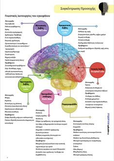 ΣΥΓΚΕΝΤΡΩΣΗ ΠΡΟΣΟΧΗΣ | Στρατηγικές Παρέμβασης για την ενίσχυσή της - Upbility.gr Speech Therapy, Psychology, Knowledge, Teaching, Education, School, Drown, Curiosity, Autism