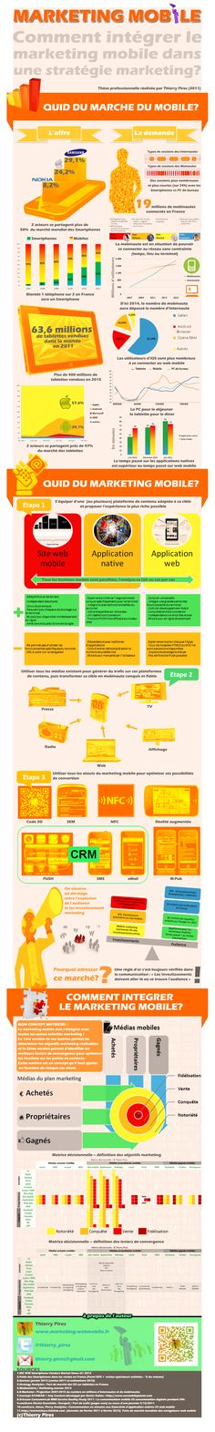 Infographie-integration-marketing-mobile-Thierry-Pires