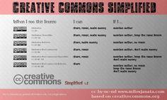 Creative Commons cc-explained