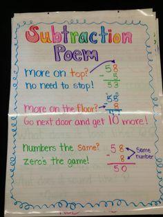 Subtraction Poem Anchor Chart Subtraction Activities, Numeracy, Math Activities, Math Math, Fun Math, Teaching Math, Second Grade Math, First Grade Math, Homeschool Math