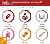 Hospital prices remain a mystery for a majority of consumers. Health industries trends to watch: PwC