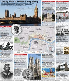 London, the history of a city - an annotated graphic